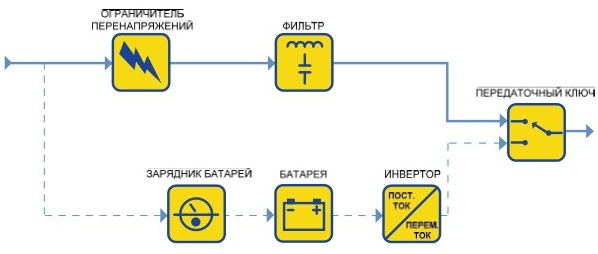 Линейно-интерактивные ИБП